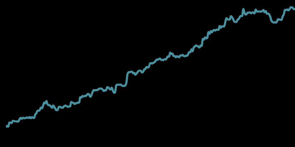 Grafico de rentabilidade do Robô Capone